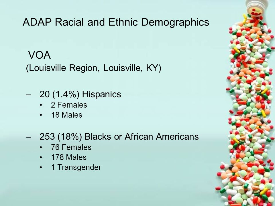 ADAP Racial and Ethnic Demographics VOA (Louisville Region, Louisville, KY) –20 (1.4%) Hispanics 2 Females 18 Males –253 (18%) Blacks or African Americans 76 Females 178 Males 1 Transgender