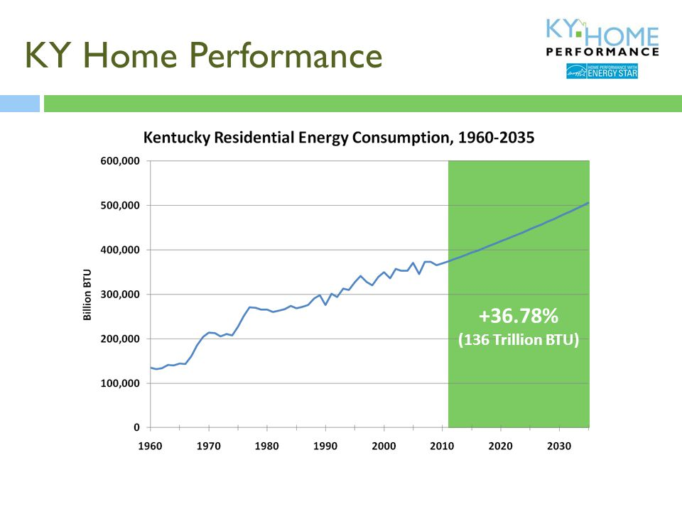 What is KY Home Performance  $6.1 million in funding  Estimated leverage $17.5 million  1-4 leverage ratio for subsidy  Will provide rebates or below-market rate loans  Can be used with utility or manufacturer rebates  State and federal tax credits may apply  Other rebates and subsidy may apply