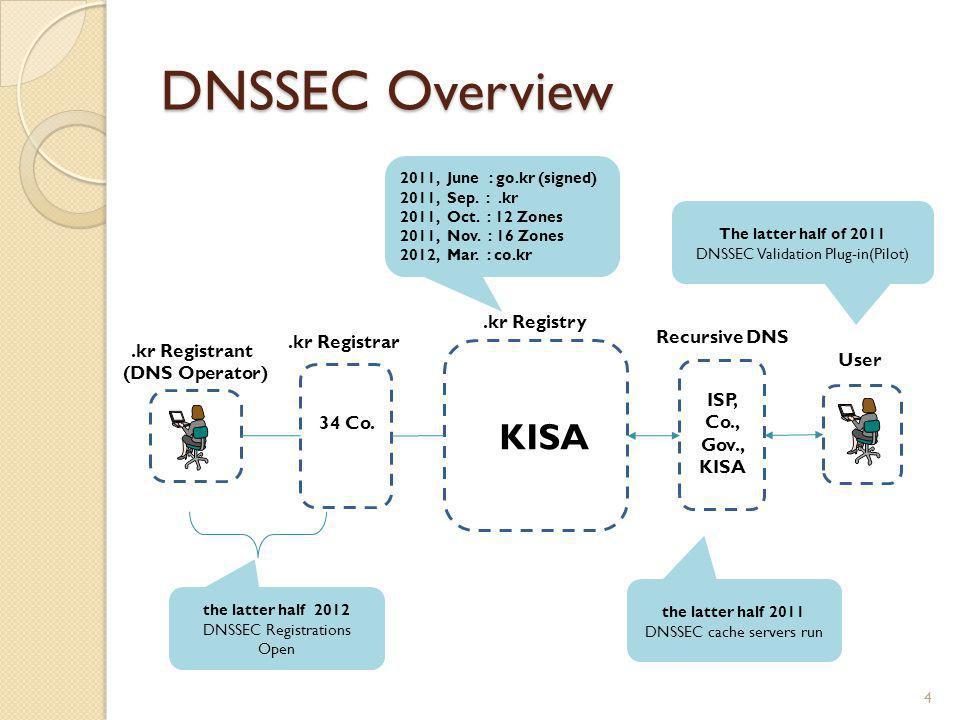 DNSSEC Overview 4.kr Registry User Recursive DNS.kr Registrant (DNS Operator) 34 Co.