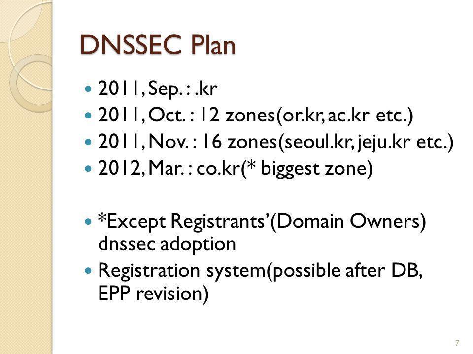 DNSSEC Plan 2011, Sep.:.kr 2011, Oct. : 12 zones(or.kr, ac.kr etc.) 2011, Nov.