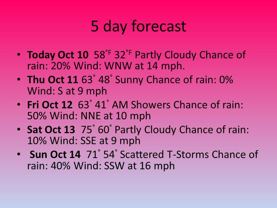 5 day forecast Today Oct 10 58 °F 32 °F Partly Cloudy Chance of rain: 20% Wind: WNW at 14 mph.