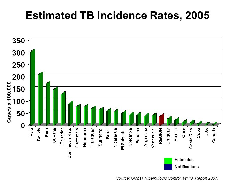 Estimated TB Incidence Rates, 2005 Estimates Notifications Cases x 100.000 Source: Global Tuberculosis Control.