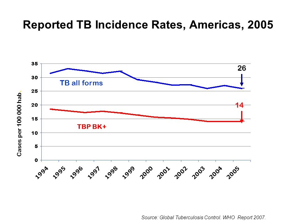Reported TB Incidence Rates, Americas, 2005 26 14 TBP BK+ TB all forms Cases per 100 000 hab.