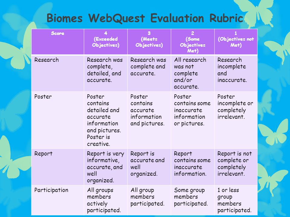Biomes WebQuest Evaluation Rubric Score4 (Exceeded Objectives) 3 (Meets Objectives) 2 (Some Objectives Met) 1 (Objectives not Met) ResearchResearch wa