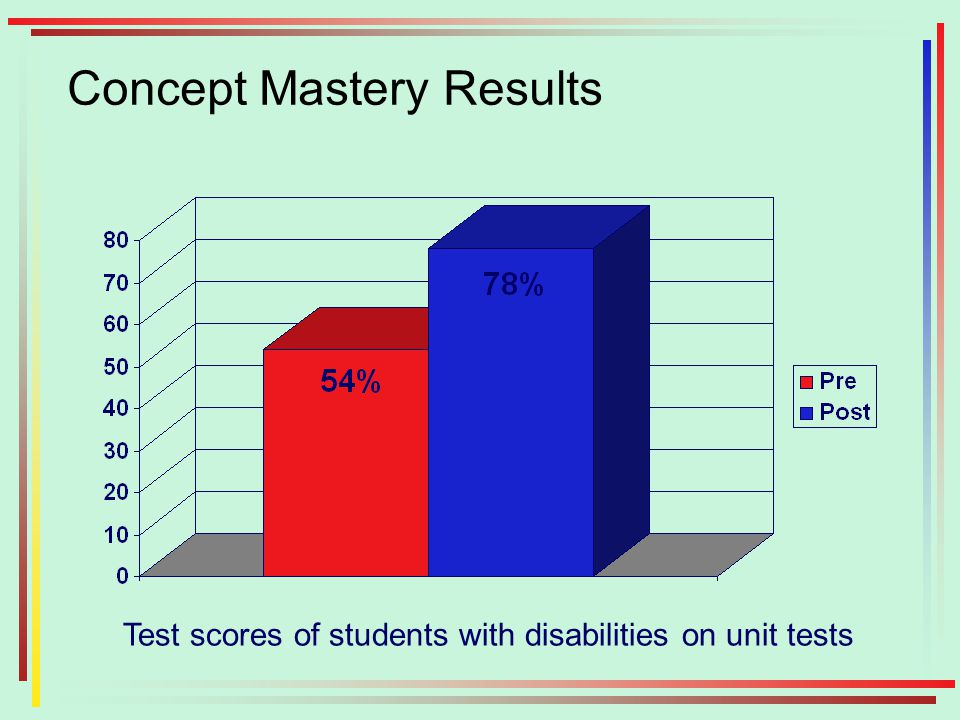 Concept Mastery Results Test scores of students with disabilities on unit tests