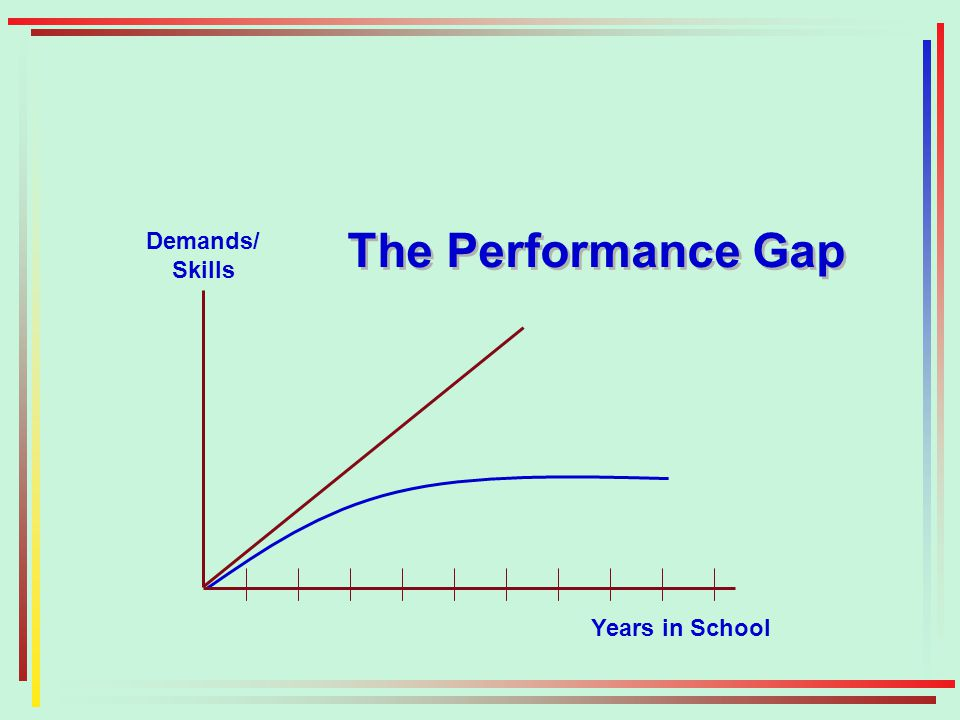 The Performance Gap Demands/ Skills Years in School