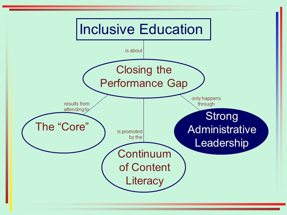 Closing the Performance Gap The Core Continuum of Content Literacy Strong Administrative Leadership results from attending to is promoted by the only happens through Inclusive Education is about