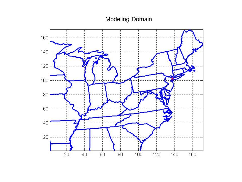 Modeling Domain
