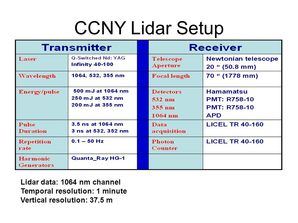 CCNY Lidar Setup Lidar data: 1064 nm channel Temporal resolution: 1 minute Vertical resolution: 37.5 m