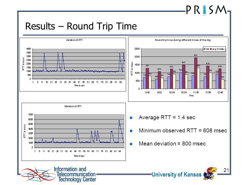 University of Kansas 21 Results – Round Trip Time Average RTT = 1.4 sec Minimum observed RTT = 608 msec Mean deviation = 800 msec