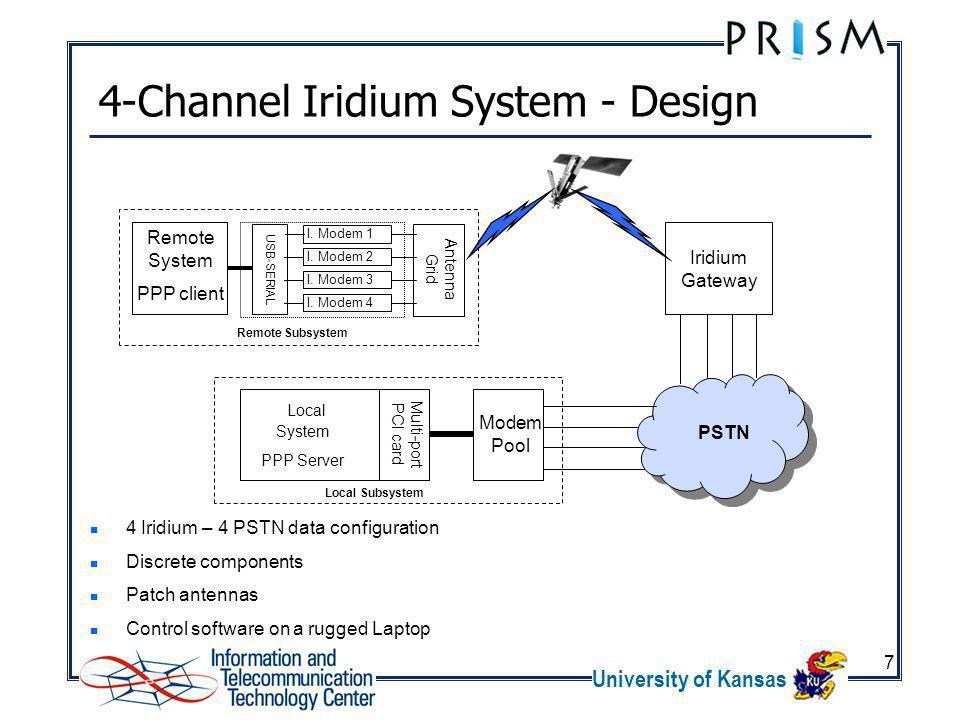 University of Kansas 7 4-Channel Iridium System - Design Iridium Gateway PSTN USB-SERIAL I. Modem 3 I. Modem 4 I. Modem 2 I. Modem 1 Antenna Grid Mult