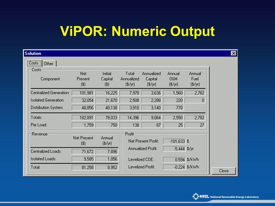 ViPOR: Numeric Output