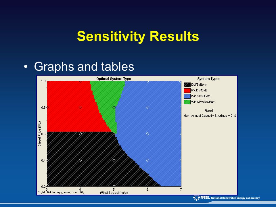 Sensitivity Results Graphs and tables