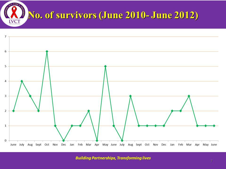 No. of survivors (June 2010- June 2012) Building Partnerships, Transforming lives 7