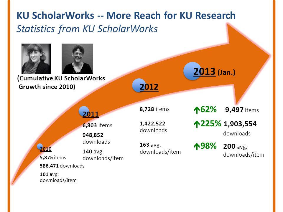 2010 5,875 items 586,471 downloads 101 avg.