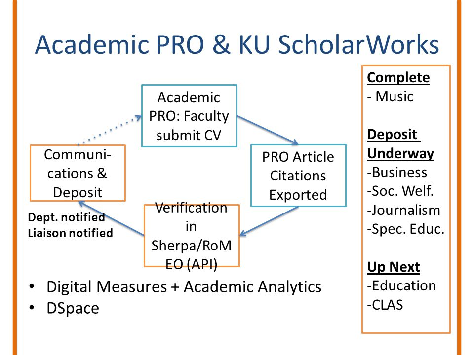 Academic PRO & KU ScholarWorks Digital Measures + Academic Analytics DSpace Academic PRO: Faculty submit CV PRO Article Citations Exported Verificatio