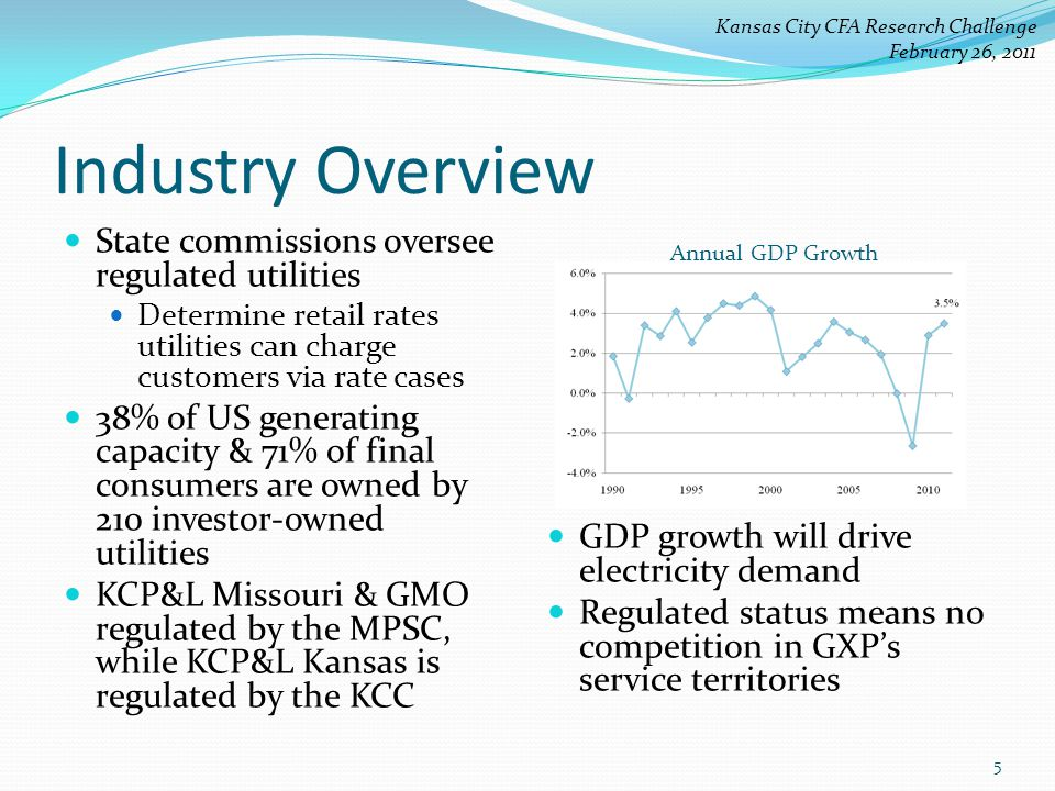 Industry Overview State commissions oversee regulated utilities Determine retail rates utilities can charge customers via rate cases 38% of US generating capacity & 71% of final consumers are owned by 210 investor-owned utilities KCP&L Missouri & GMO regulated by the MPSC, while KCP&L Kansas is regulated by the KCC GDP growth will drive electricity demand Regulated status means no competition in GXP's service territories Annual GDP Growth Kansas City CFA Research Challenge February 26, 2011 5