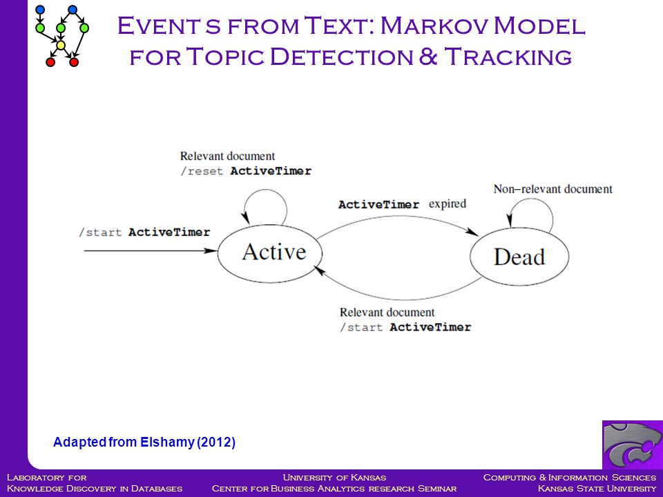 Computing & Information Sciences Kansas State University University of Kansas Center for Business Analytics research Seminar Laboratory for Knowledge Discovery in Databases Event s from Text: Markov Model for Topic Detection & Tracking Adapted from Elshamy (2012)