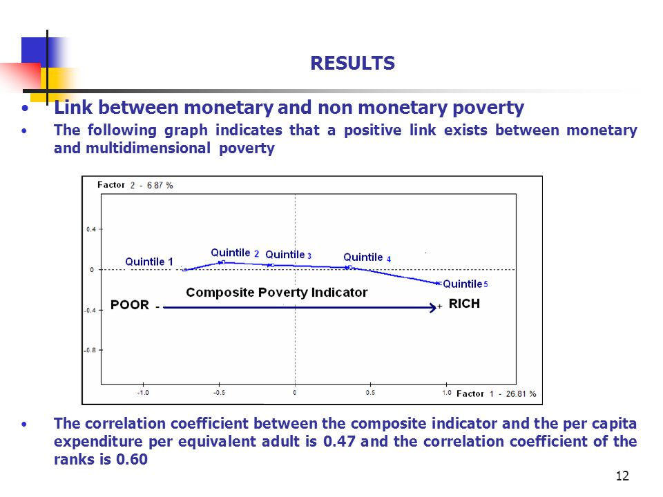 12 RESULTS Link between monetary and non monetary poverty The following graph indicates that a positive link exists between monetary and multidimensional poverty The correlation coefficient between the composite indicator and the per capita expenditure per equivalent adult is 0.47 and the correlation coefficient of the ranks is 0.60