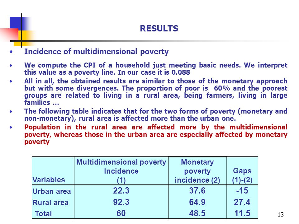 13 RESULTS Incidence of multidimensional poverty We compute the CPI of a household just meeting basic needs.