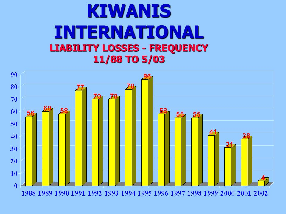KIWANIS INTERNATIONAL LIABILITY LOSSES - FREQUENCY 11/88 TO 5/03
