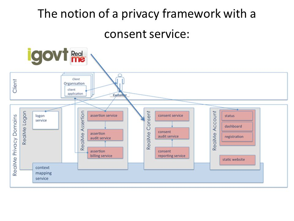 The notion of a privacy framework with a consent service: