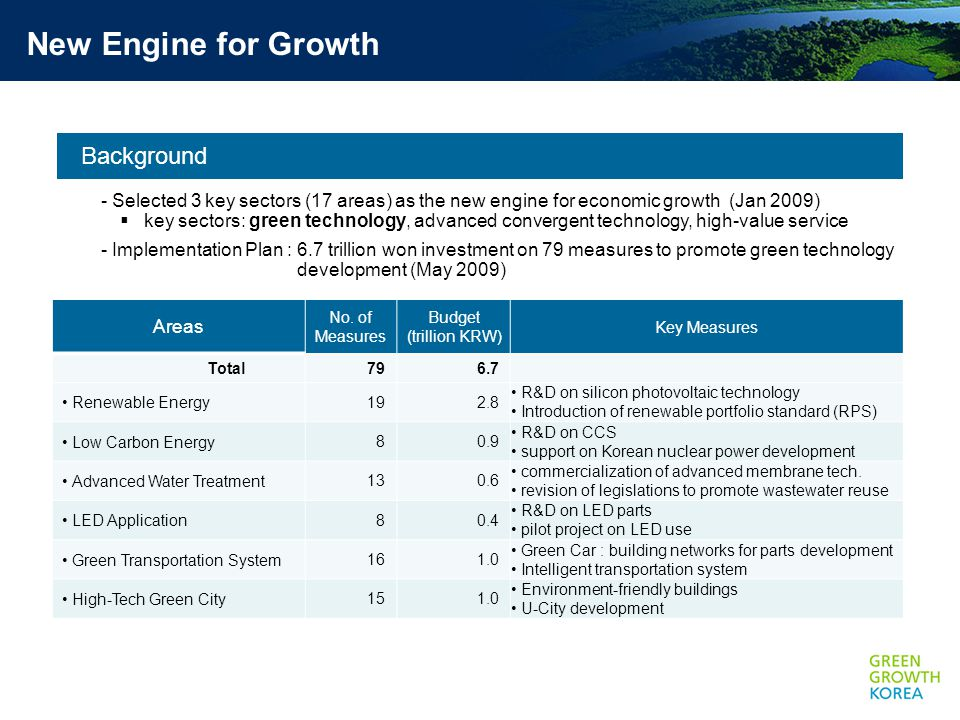 Background - Selected 3 key sectors (17 areas) as the new engine for economic growth (Jan 2009)  key sectors: green technology, advanced convergent technology, high-value service - Implementation Plan : 6.7 trillion won investment on 79 measures to promote green technology development (May 2009) New Engine for Growth Areas No.