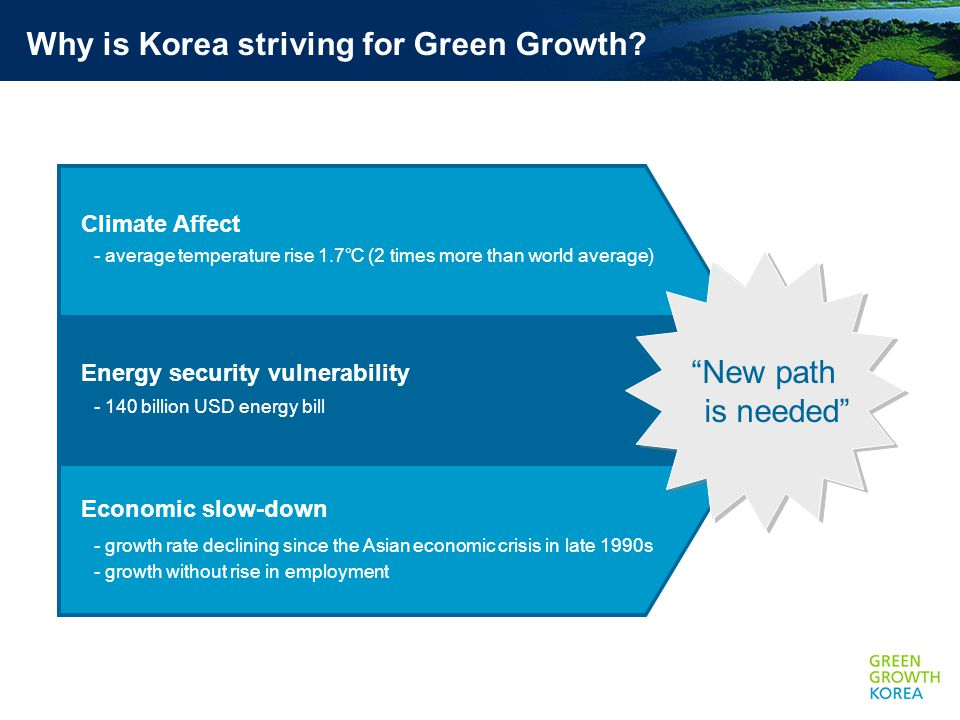 Why is Korea striving for Green Growth.