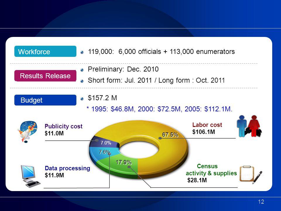 12 Results Release Budget Workforce 119,000: 6,000 officials + 113,000 enumerators Preliminary: Dec.