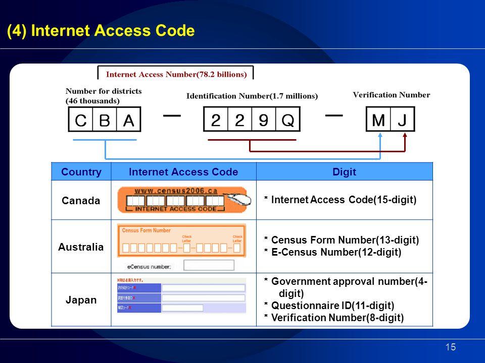 15 CountryInternet Access CodeDigit Canada * Internet Access Code(15-digit) Australia * Census Form Number(13-digit) * E-Census Number(12-digit) Japan