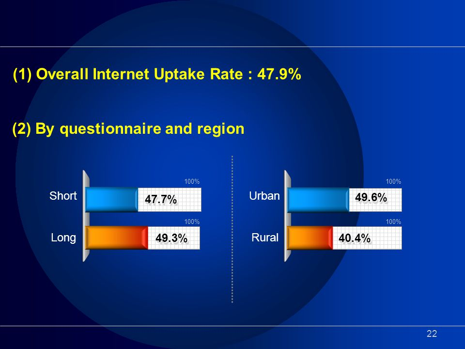 22 47.7%47.7% 49.3%49.3% Short Long 100% 49.6%49.6% 40.4%40.4% Urban Rural 100% (1) Overall Internet Uptake Rate : 47.9% (2) By questionnaire and region