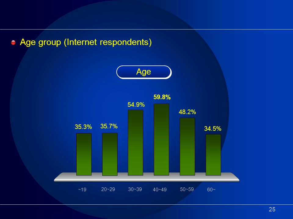 25 Age group (Internet respondents) Age 54.9% 35.7% 59.8% 48.2% 34.5% 20~2930~39 40~49 50~59 60~ 35.3% ~19