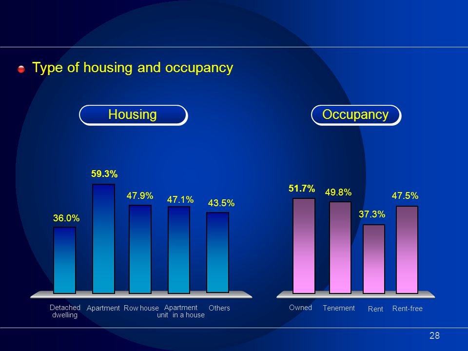 28 Type of housing and occupancy 59.3% 36.0% 47.9% 43.5% Detached dwelling ApartmentRow house Apartment unit in a house Others 47.1% Housing Occupancy