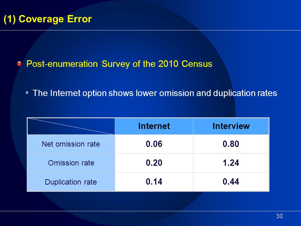 30 (1) Coverage Error The Internet option shows lower omission and duplication rates Post-enumeration Survey of the 2010 Census InternetInterview Net