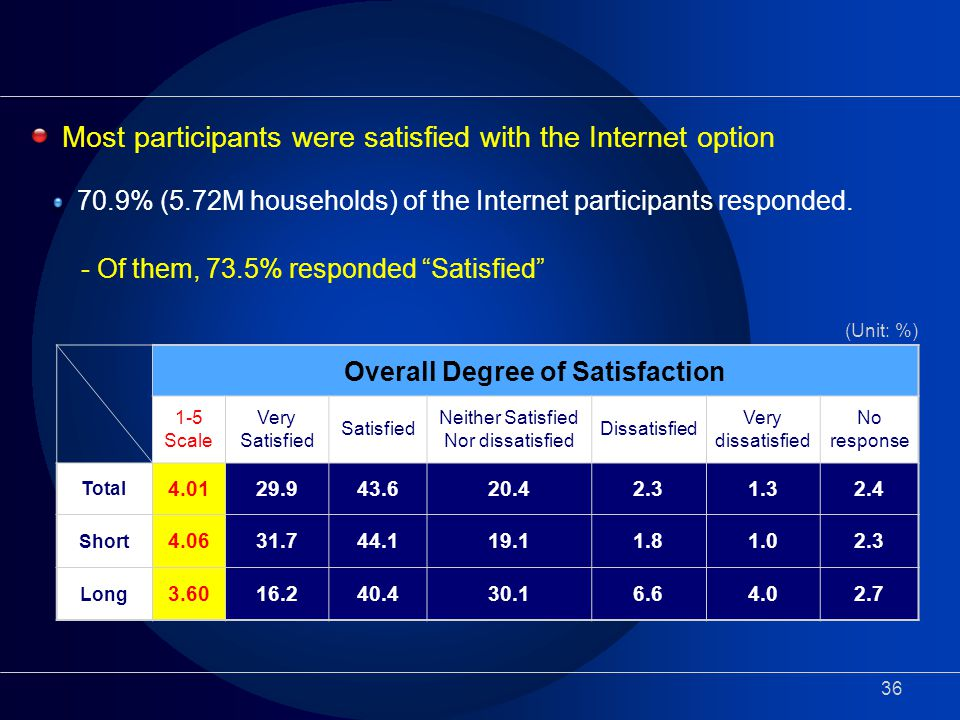 36 - Of them, 73.5% responded Satisfied Overall Degree of Satisfaction 1-5 Scale Very Satisfied Satisfied Neither Satisfied Nor dissatisfied Dissatisfied Very dissatisfied No response Total 4.0129.943.620.42.31.32.4 Short 4.0631.744.119.11.81.02.3 Long 3.6016.240.430.16.64.02.7 (Unit: %) Most participants were satisfied with the Internet option 70.9% (5.72M households) of the Internet participants responded.