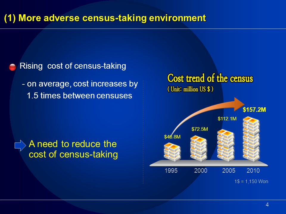 4 Rising cost of census-taking - on average, cost increases by 1.5 times between censuses $46.8M 1995200020052010 $72.5M $112.1M $157.2M 1$ = 1,150 Won A need to reduce the cost of census-taking (1) More adverse census-taking environment