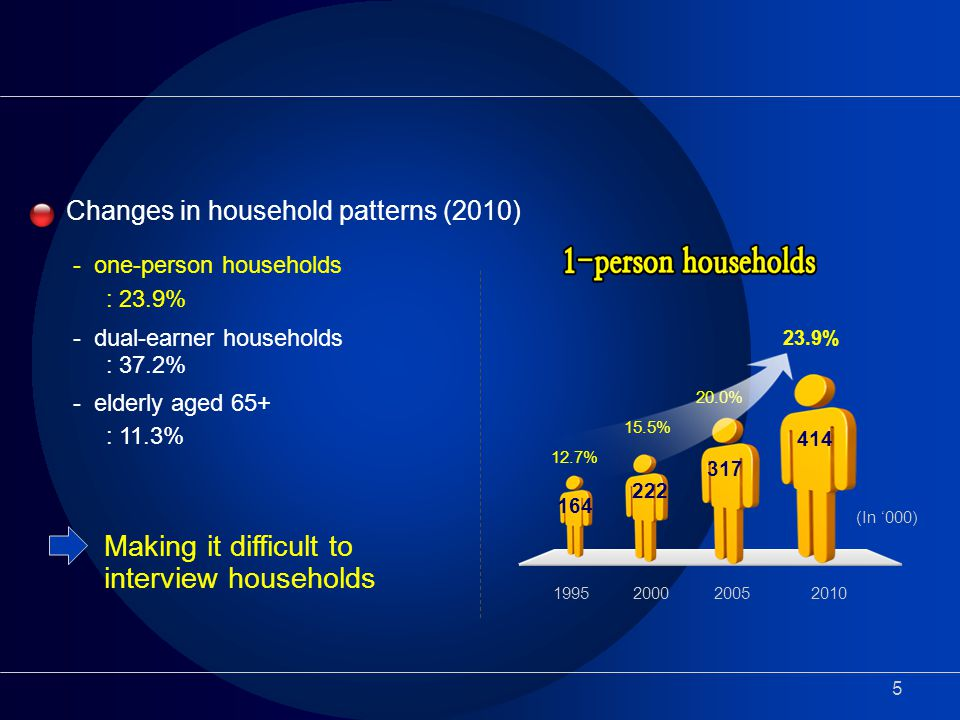 5 Changes in household patterns (2010) - one-person households : 23.9% - dual-earner households : 37.2% - elderly aged 65+ : 11.3% Making it difficult