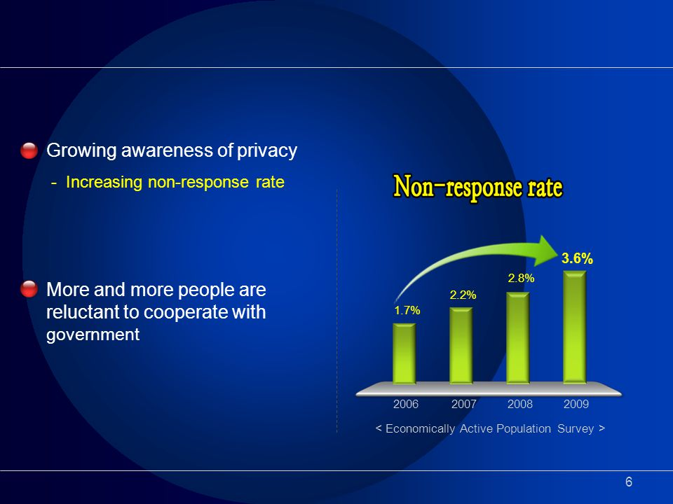 6 Growing awareness of privacy - Increasing non-response rate More and more people are reluctant to cooperate with government 1.7% 2006 2.2% 2.8% 3.6%
