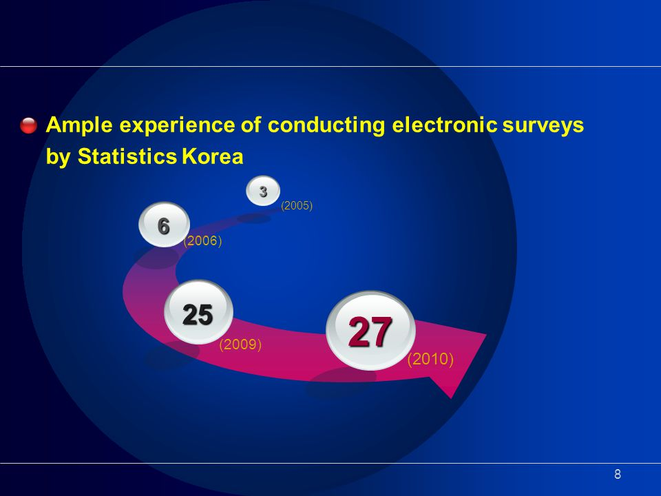 8 Ample experience of conducting electronic surveys by Statistics Korea (2010) 27 (2009) 25 (2006) 6 (2005) 3