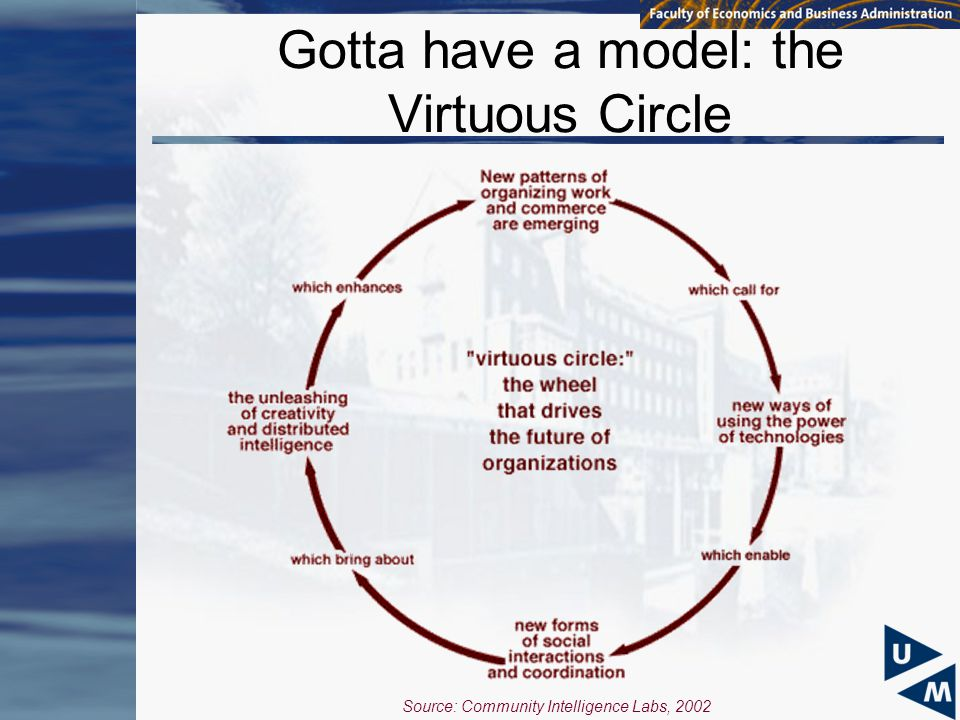 Gotta have a model: the Virtuous Circle Source: Community Intelligence Labs, 2002