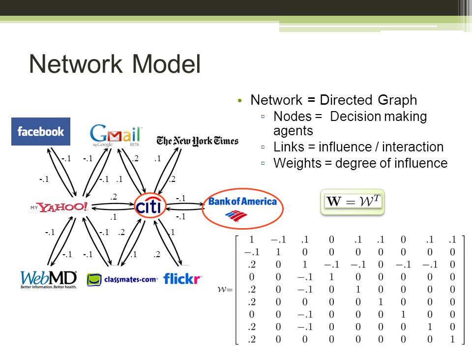 Network Model Network = Directed Graph ▫ Nodes = Decision making agents ▫ Links = influence / interaction ▫ Weights = degree of influence -.1.2.1
