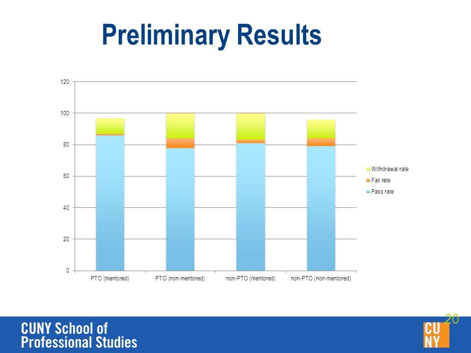 Preliminary Results 20
