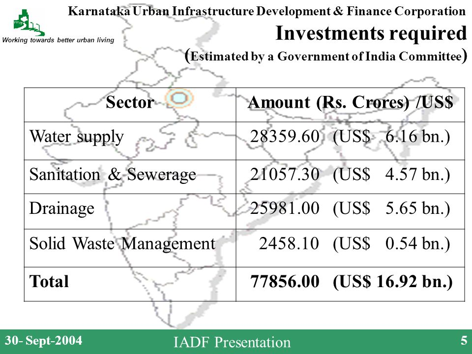 Karnataka Urban Infrastructure Development & Finance Corporation Working towards better urban living 30- Sept-20045 IADF Presentation Investments required ( Estimated by a Government of India Committee ) SectorAmount (Rs.