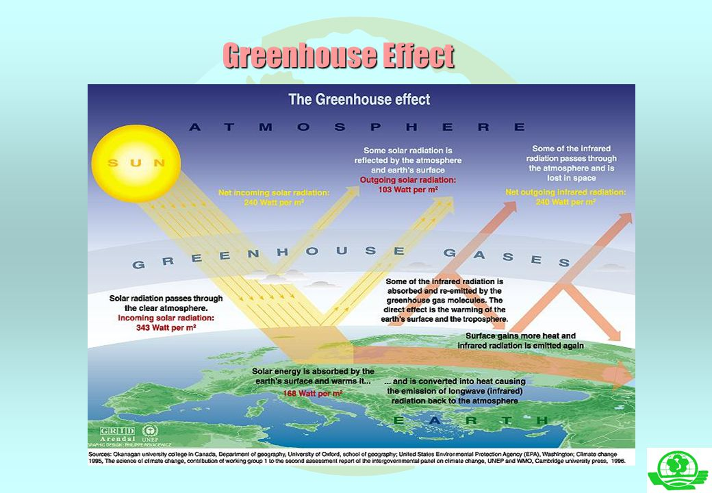CO 2 in the atmosphere of some planets