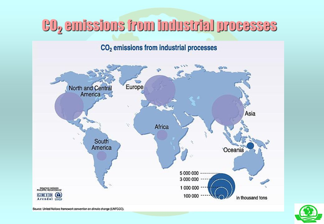 CO 2 emissions from industrial processes