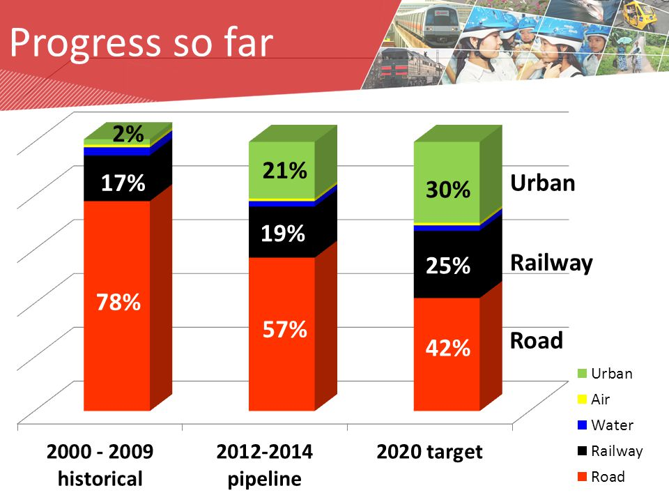 2% 21% 30% 17% 19% 25% 78% 57% 42% Urban Railway Road Progress so far