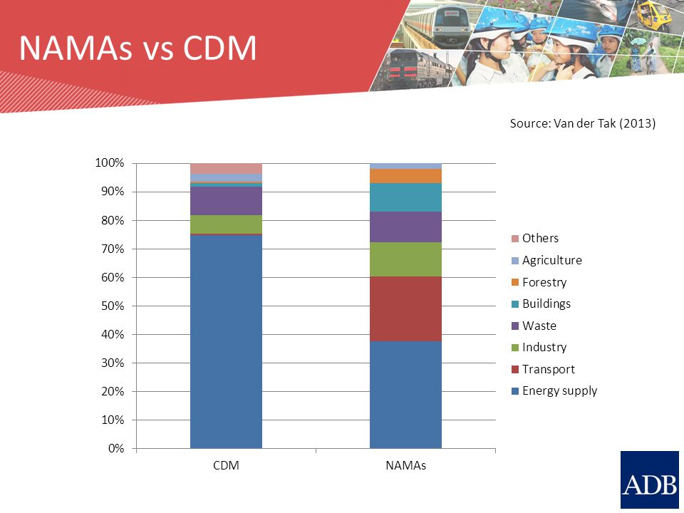 Source: M. Breithaupt NAMAs vs CDM Source: Van der Tak (2013)