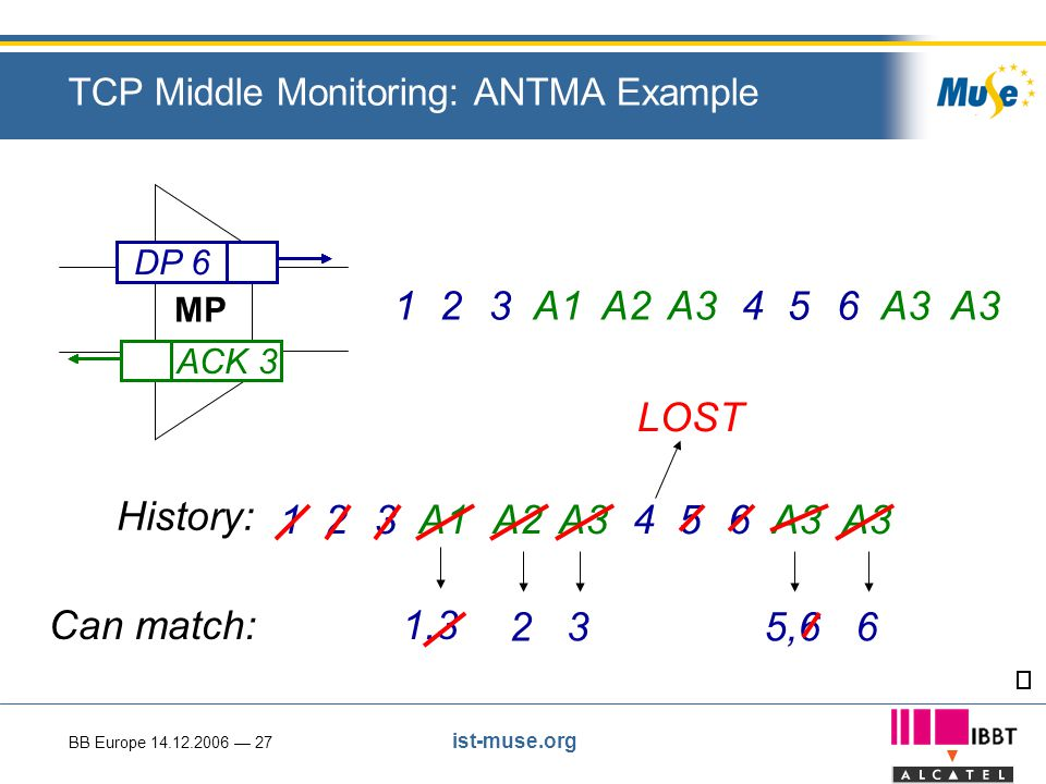 BB Europe 14.12.2006 — 27 ist-muse.org TCP Middle Monitoring: ANTMA Example MP ACK 1DP 1DP 2DP 3DP 4DP 5DP 6ACK 2ACK 3 123A1A2A3456 ACK 3 History: 123A1 Can match:1,3 A2A3 23 456 5,66 LOST
