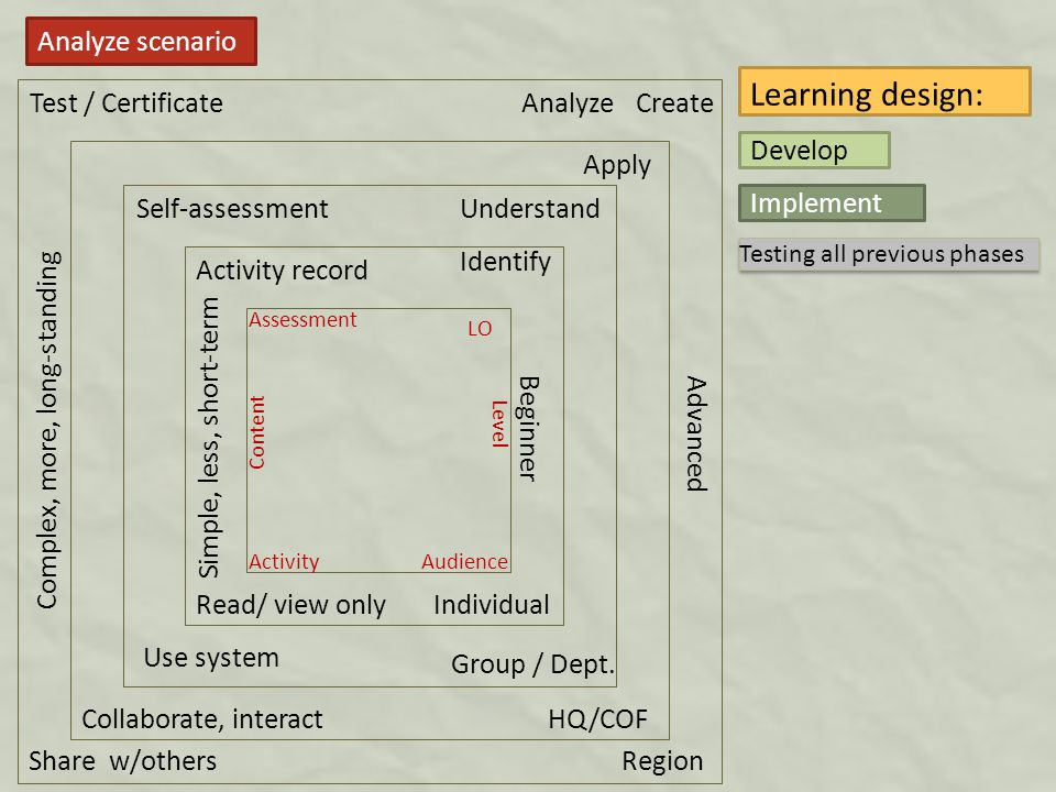 Analyze scenario Understand Identify Apply AnalyzeCreate Simple, less, short-term Complex, more, long-standing Group / Dept.