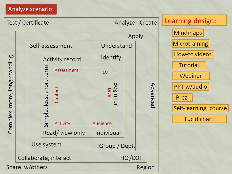 Analyze scenario Understand Identify Apply AnalyzeCreate Simple, less, short-term Complex, more, long-standing Group / Dept.